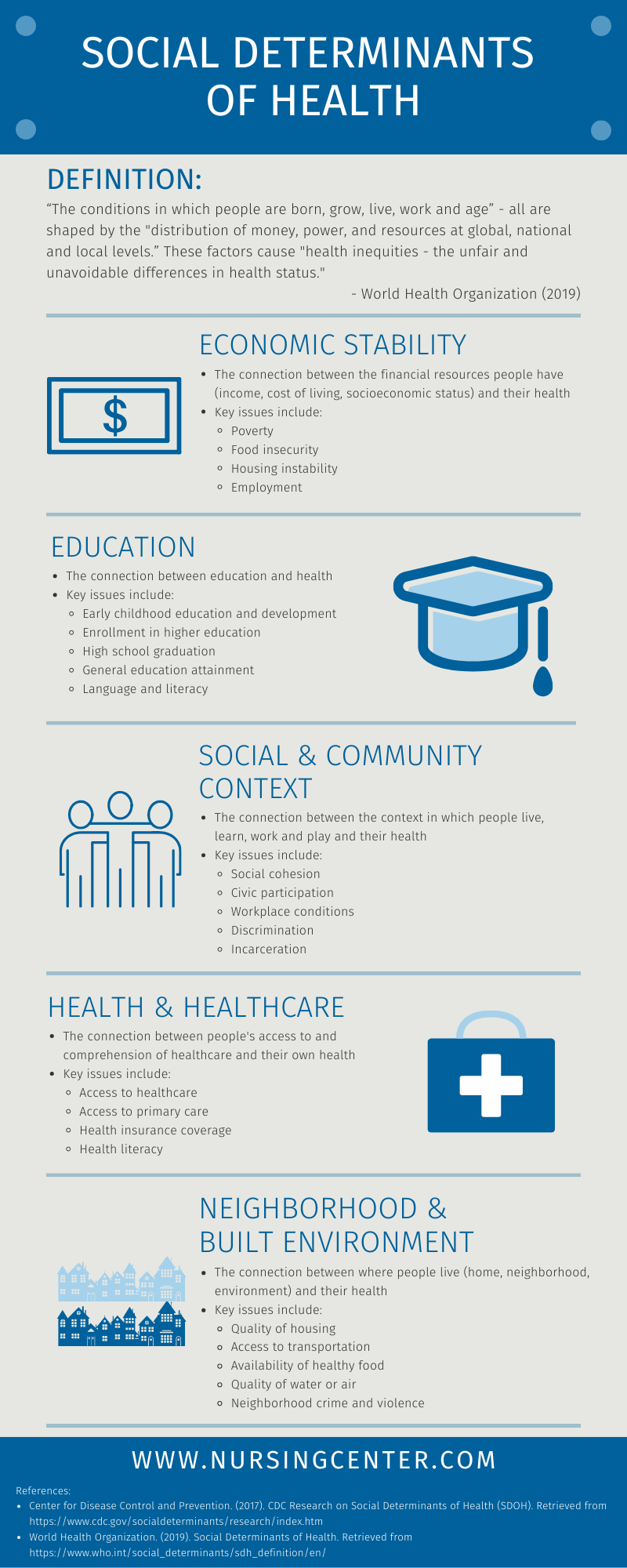 Addressing Social Determinants Of Health Lippincott Nursingcenter Social Determinants Of Health Medical Social Work Hospital Social Work
