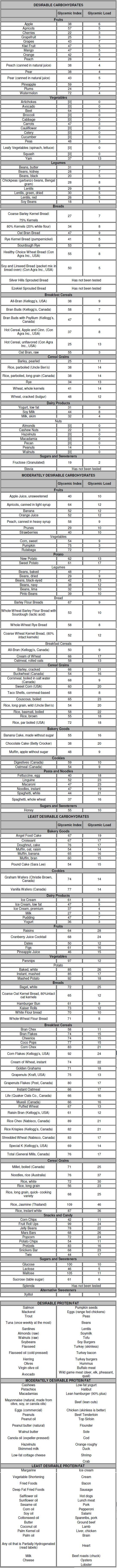 Glycemic Index/Load - Been looking for this to go along with my cross fit class