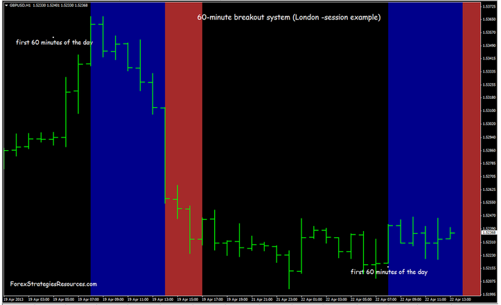 60-minute breakout system   Forex trading strategies ...