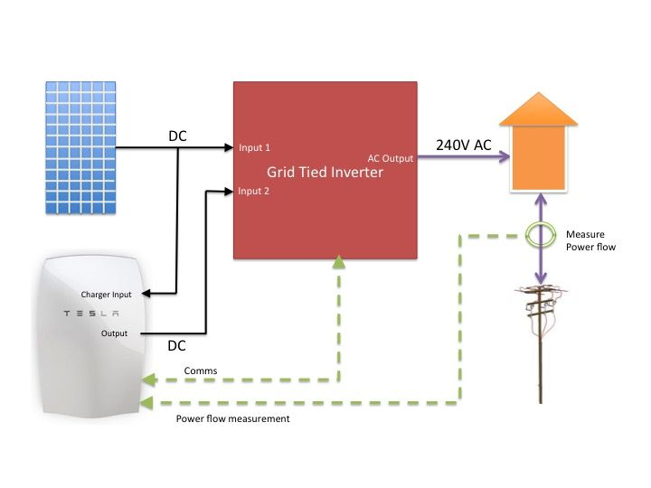 The Cheap Cheerful Way To Add A Tesla Powerwall To Your Exisiting Solar System Powerwall Tesla Powerwall Tesla