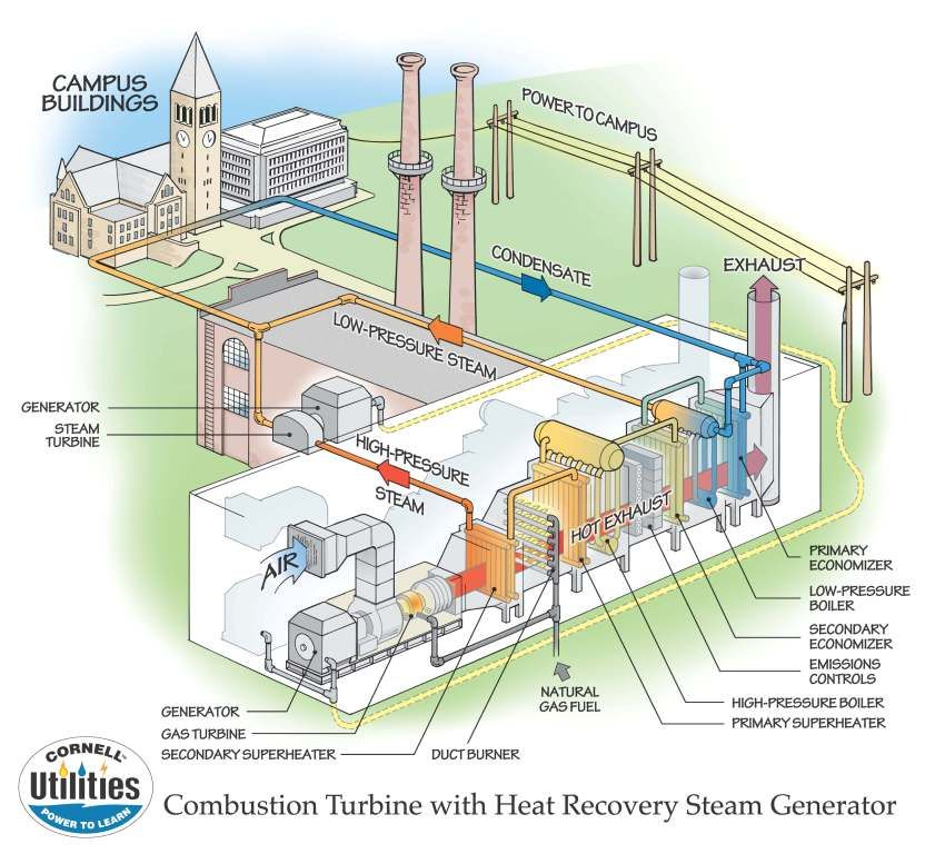 Combined Heat And Power Plant Steam Generator Gas Turbine