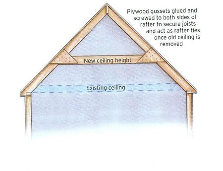Attic Remodeling Floor And Ceiling Tips Attic Renovation Floor Makeover Attic Remodel