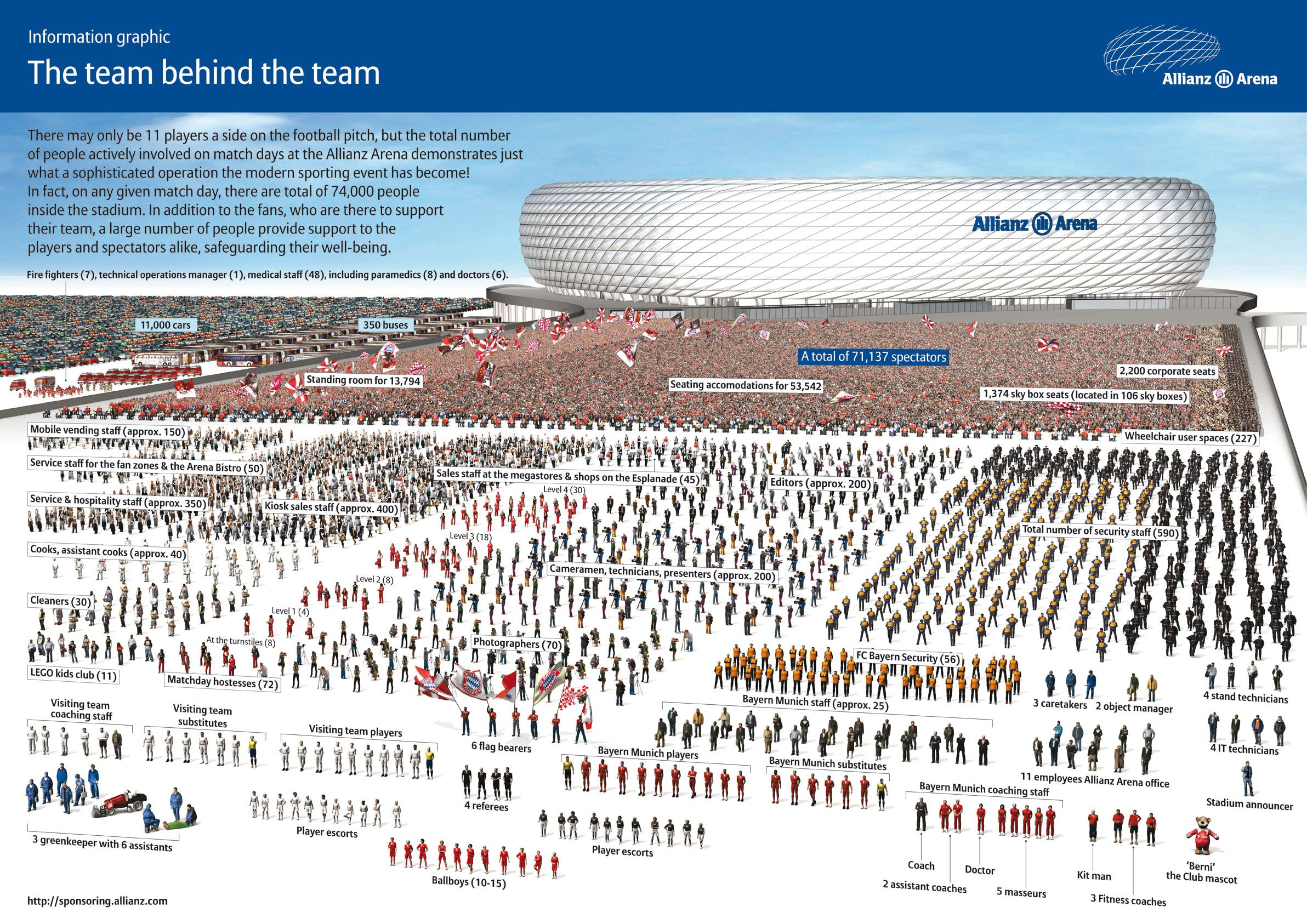 Have you ever wondered how many people fit into the Allianz Arena? Not only football