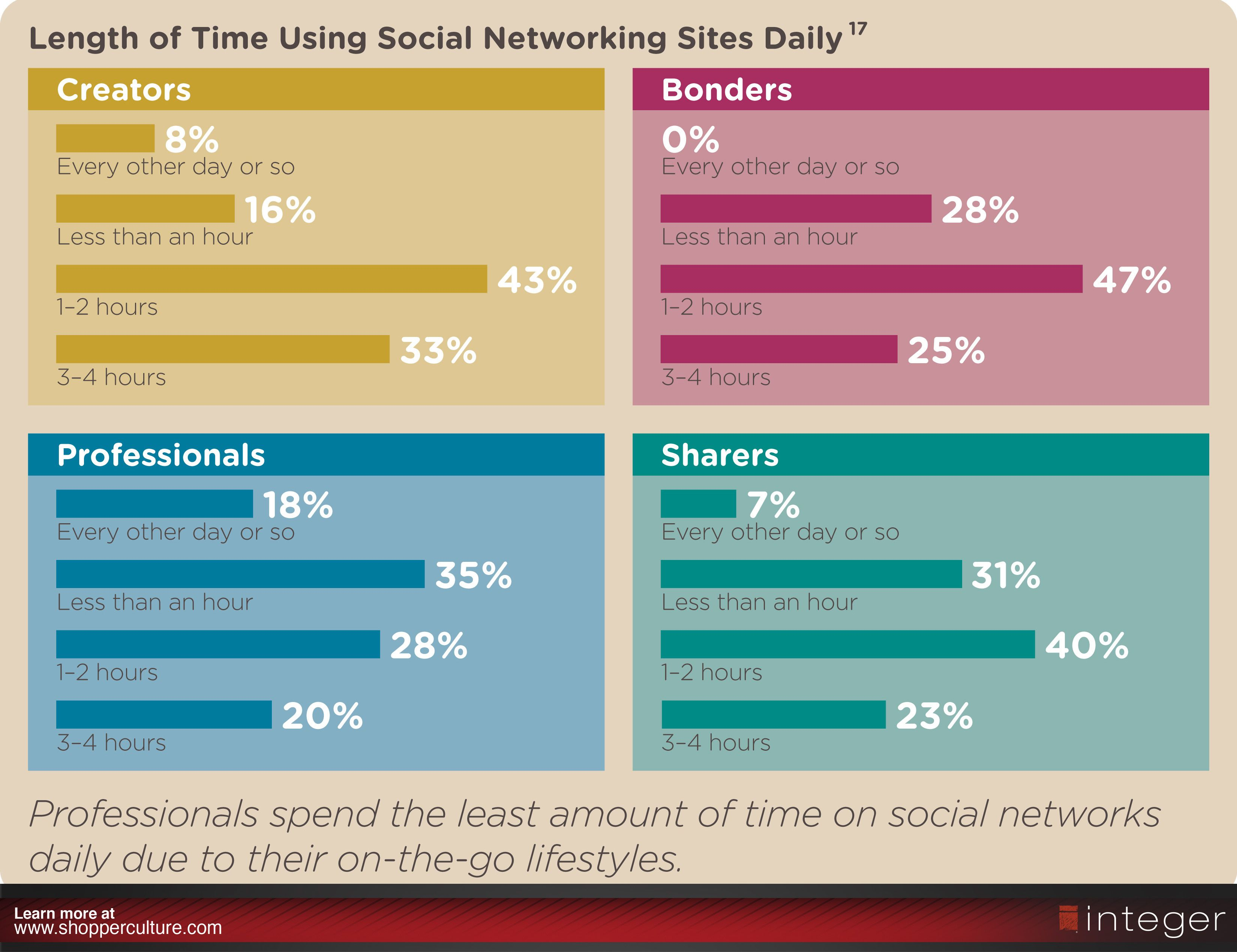 How personas use social media infographic find more in