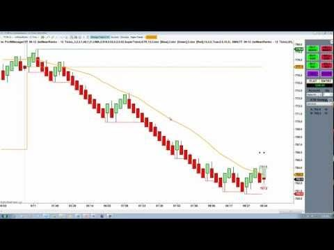 Mean Renko Bars Best Candlestick Bar for Day Trading - YouTube - the importance of an economic calendar for day trading