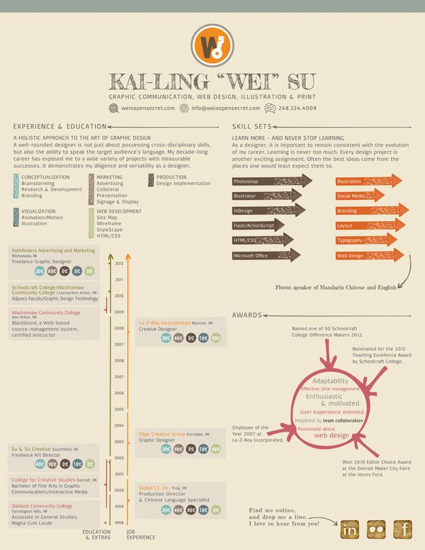 Kai-Ling Wei Su Infographics Resumes Pinterest Infographic