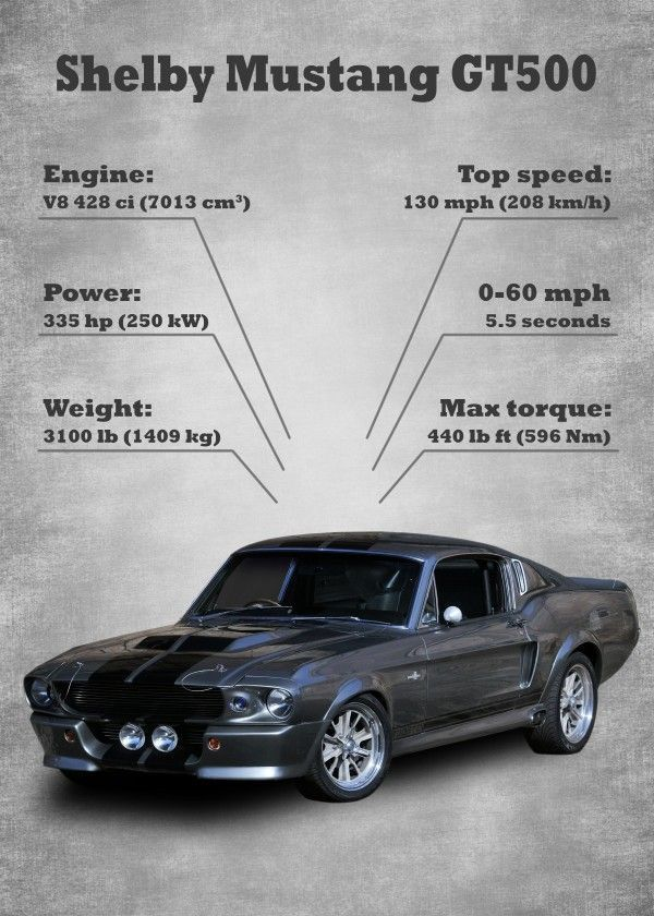 """Classic Car Statistics Ford Shelby Mustang GT500 #Displate artwork by artist """"KK…"""