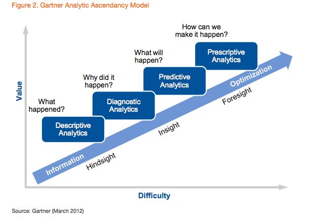 Gartner Analytic Ascendancy Model (March 2012)