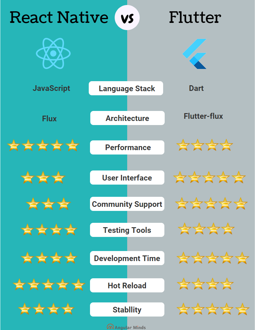 Comparison Between Flutter Vs React Native for mobile app