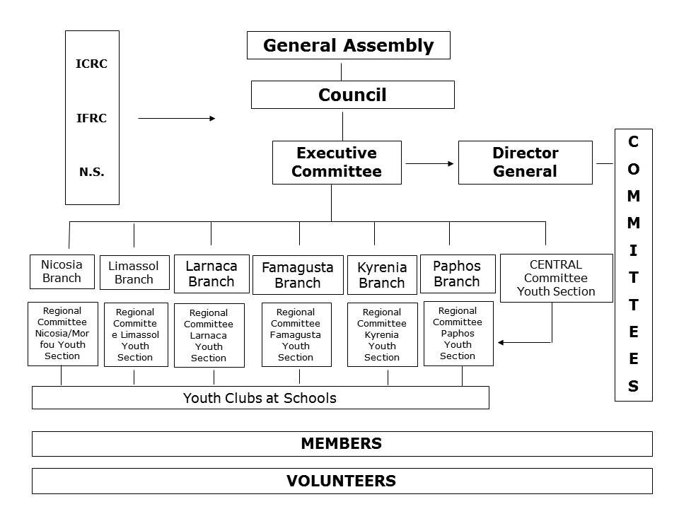 Cyprus Red Cross Society Organizational Structure Organizational Structure Organizational Red Cross Society