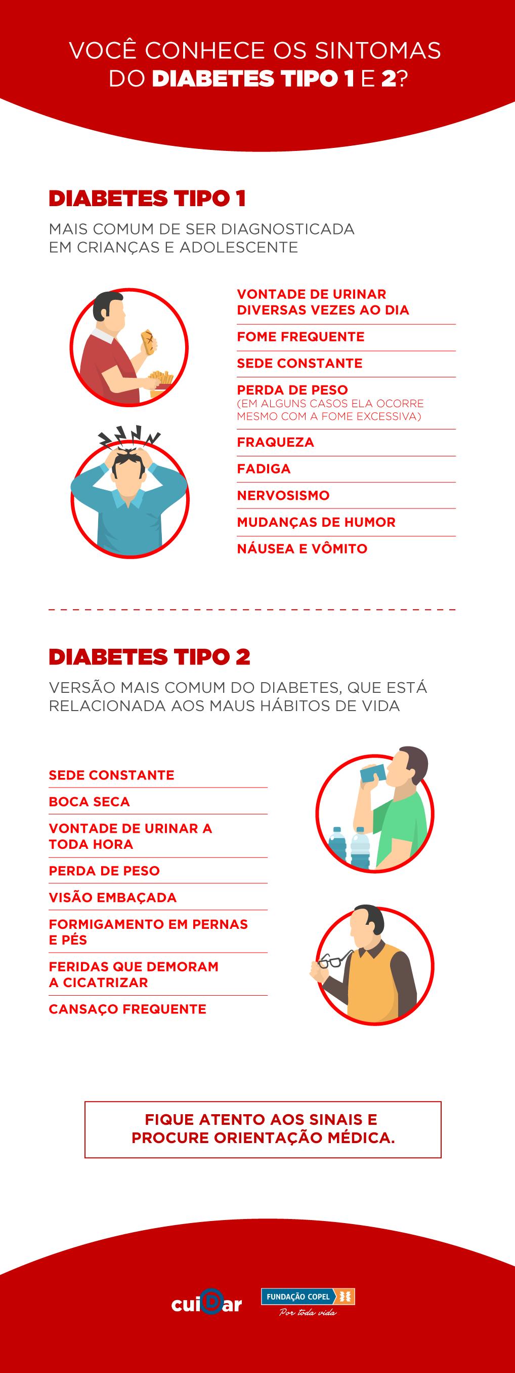 sinais e sintomas diabetes tipo 1 e 2
