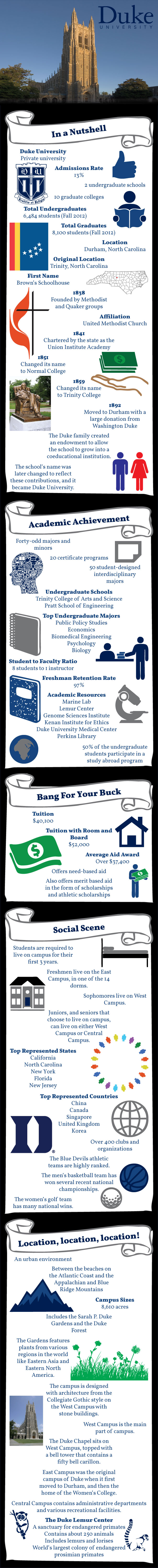 The Duke University #infographic  Re-pin to share the Infographic. :)
