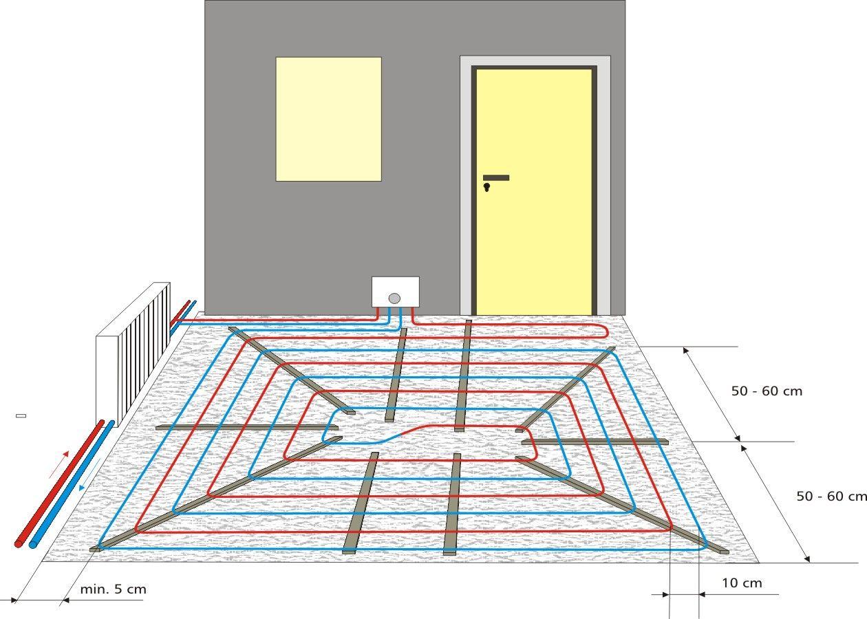 Fussbodenheizung Nachtraglich Verlegen Flexiro 10 Set Fussbodenheizung Fussboden Heizung
