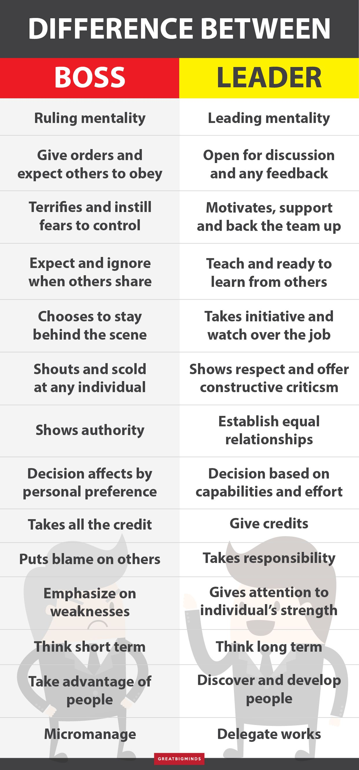 Infographic The Difference Between A Boss And A Leader Leader Quotes Leadership Quotes Work Boss Vs Leader