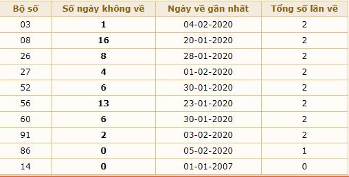 xsmb 06-2-2020