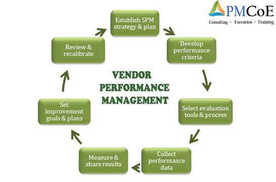 Pmcoe Is A It Vendor Performance Management Consultants Which
