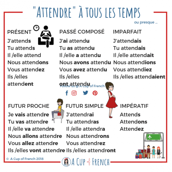 Conjugaison Du Verbe Attendre A Cup Of French Learn French French Phrases French Grammar