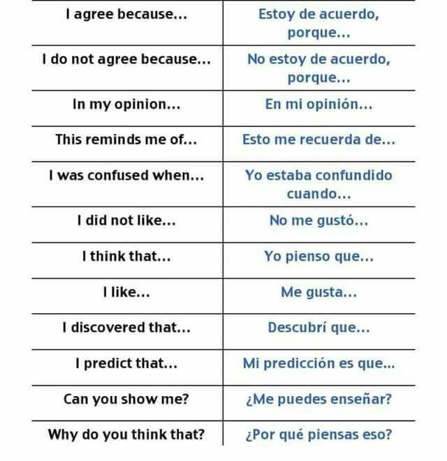 Pin by Charissa Sumka on Speak Spanish | How to speak spanish, I am  confused, Learning spanish