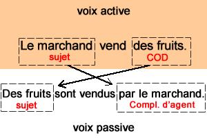 Leçon de grammaire : voix active - voix passive in 2020 ...