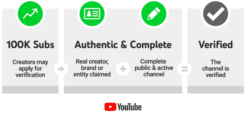 Youtube Verification How To Get A Grey Checkmark For Your Channel In 2020 Youtube Youtube Marketing Channel