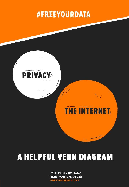 free your data poster illustration a helpful venn diagram privacy the internet httpfreeyourdataorg