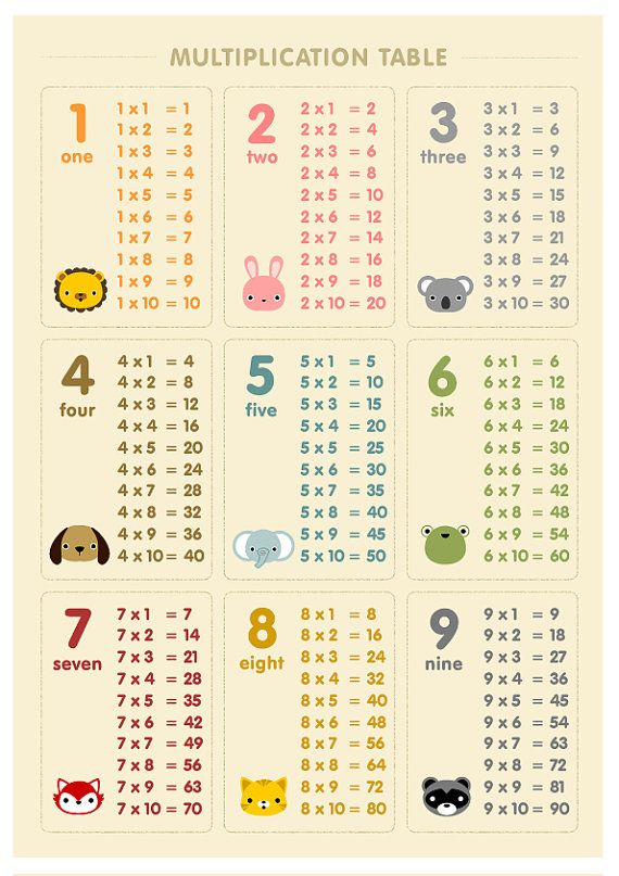 Times Tables Poster Maths Wall Chart Educational Kids Child Poster Pirates Theme