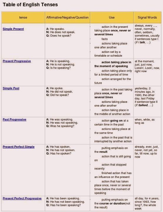 Forum learn english table of tenses fluent land esl grammar pinterest and also rh