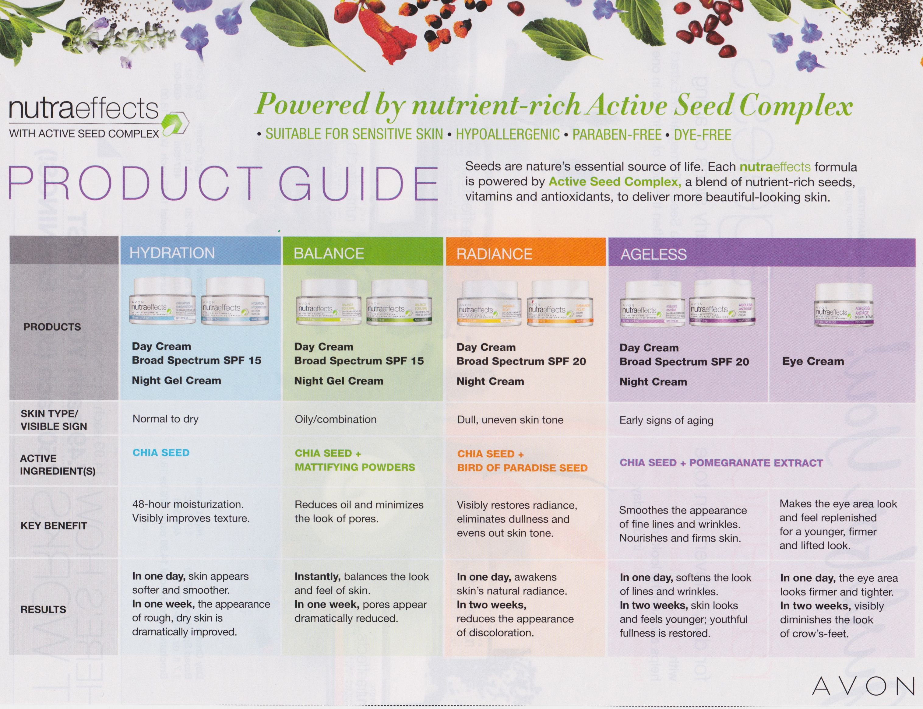 Avon Nutraeffects Product Guide www.youravon.com/dianarobles