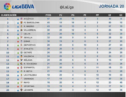 Liga BBVA (Jornada 20): Clasificación