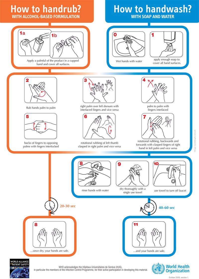World Health Organisation Guidance On Handwashing And Handrubbing Techniques Hand Washing Poster Hand Hygiene Hand Hygiene Posters