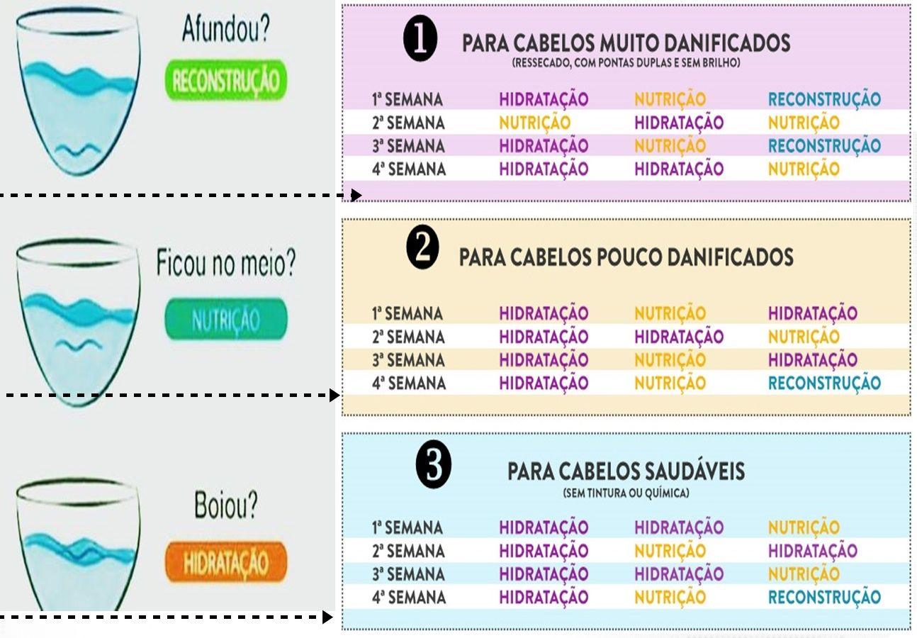 Cronograma Capilar Baratinho Resultado Garantido Cabelos Lindos