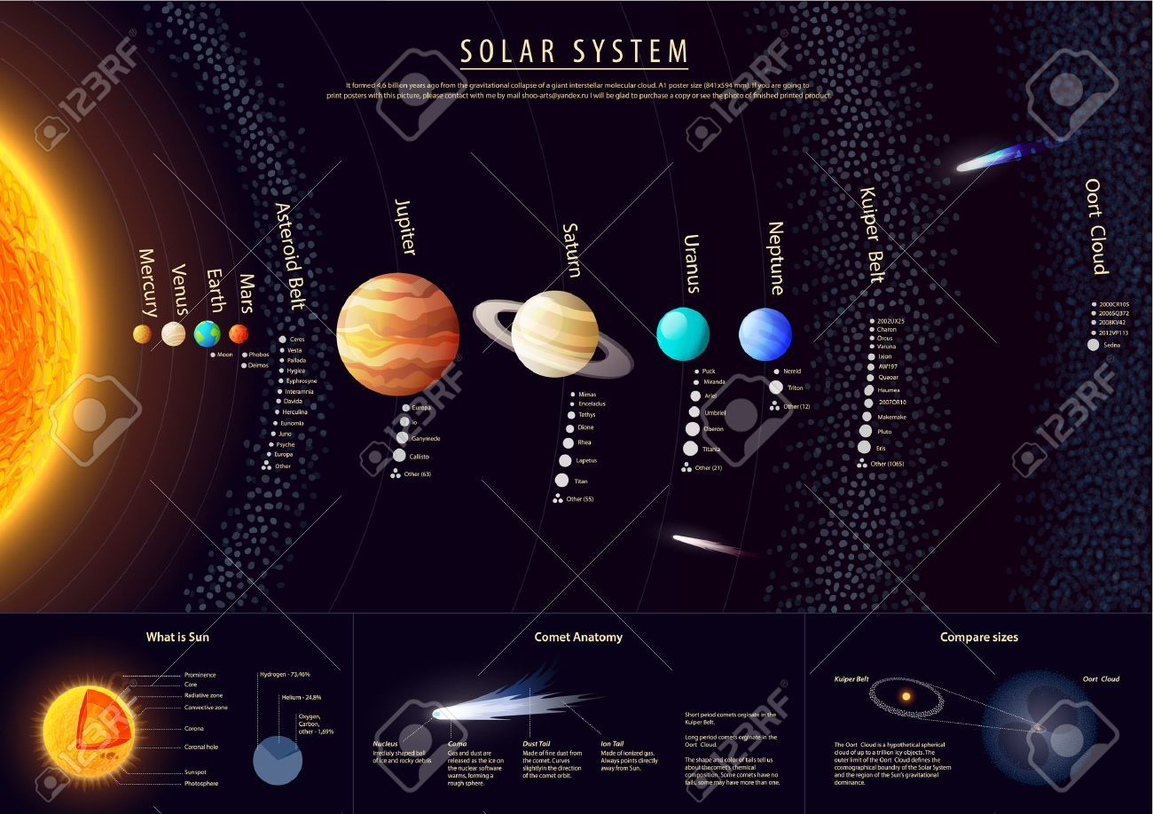 NASA Map Of the Solar System 24x36 Poster