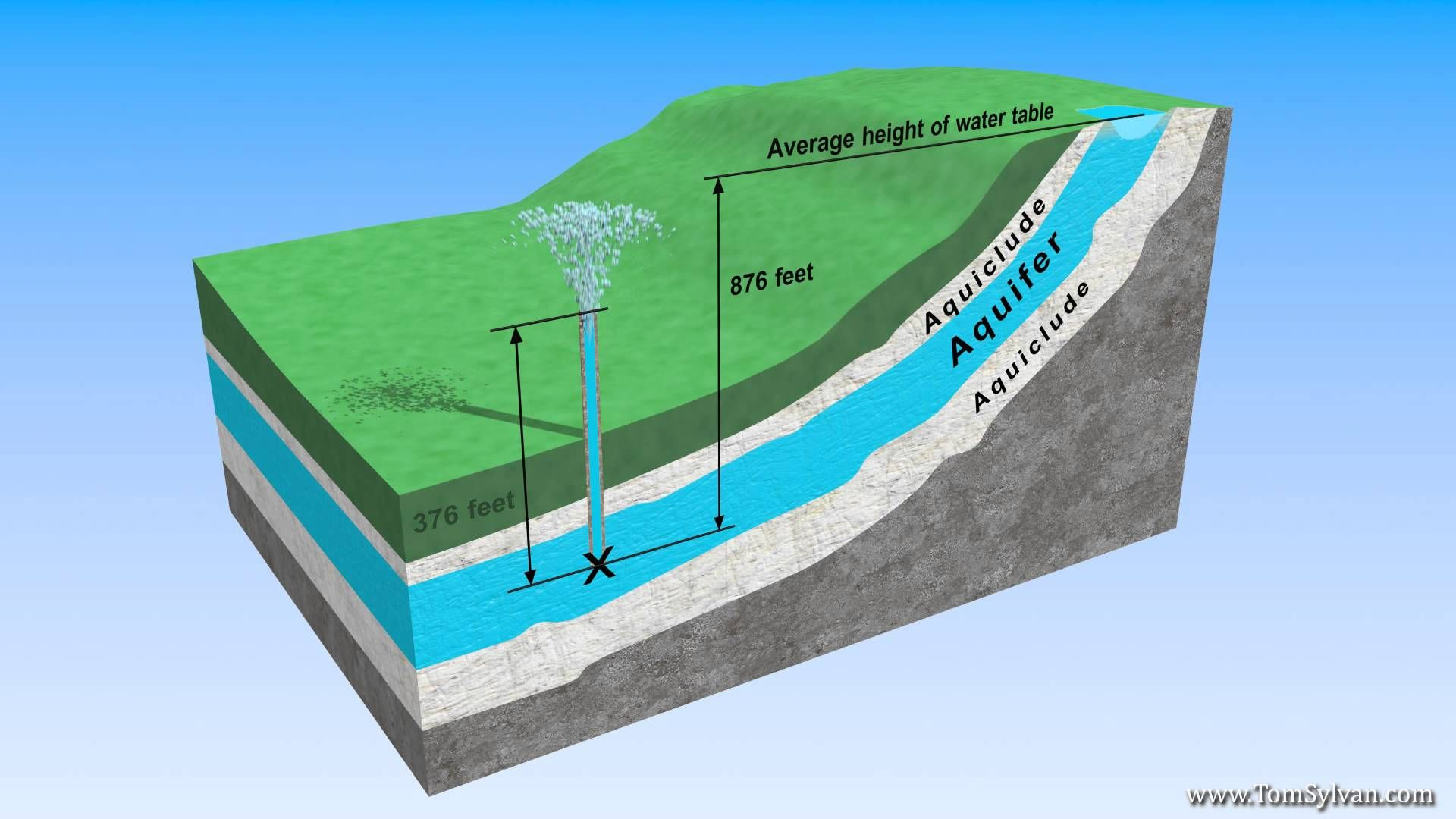 anatomy of an aquifer | science | pinterest | science and anatomy