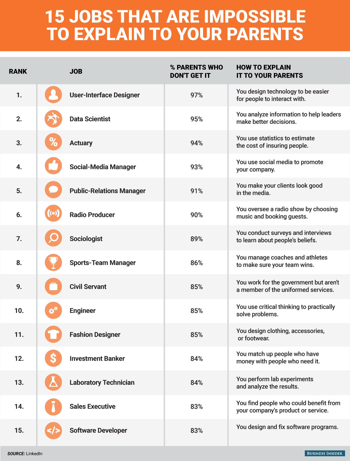The 15 most misunderstood job titles and what they REALLY