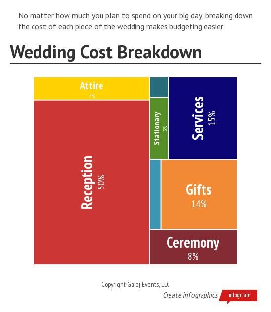 Infographic Wedding Cost Breakdown Galej Events Visit   wp - wedding spreadsheet budget