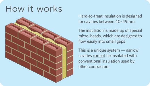 Cavity wall insulation house framing and construction cavity wall insulation solutioingenieria Choice Image
