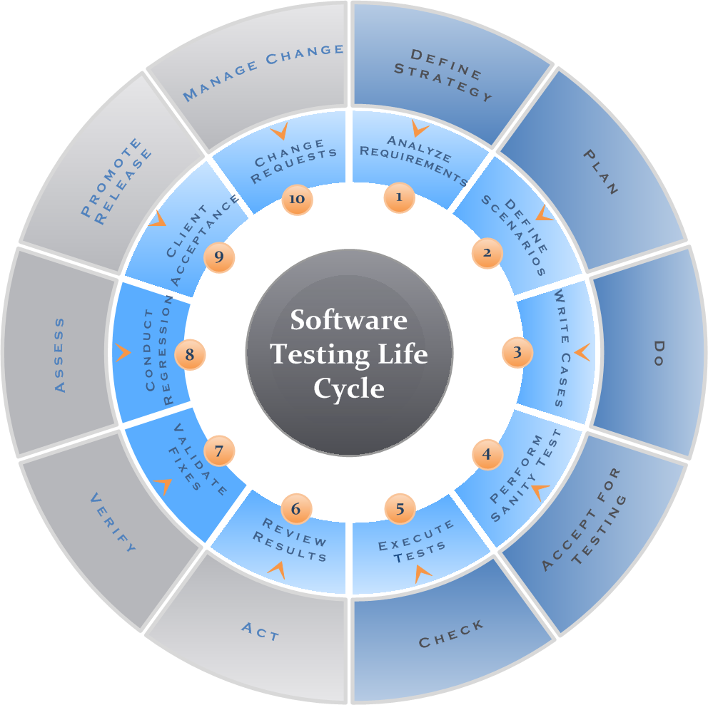 Software Testing Lifecycle V  Software Testing