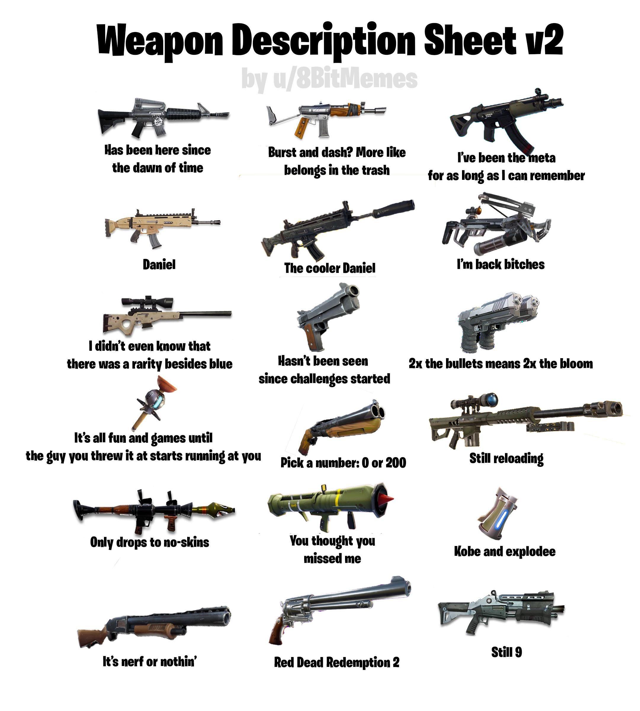 Weapon Description Sheet V2 Via 8bitmemes Funny Gaming Memes Funny Memes Gaming Memes
