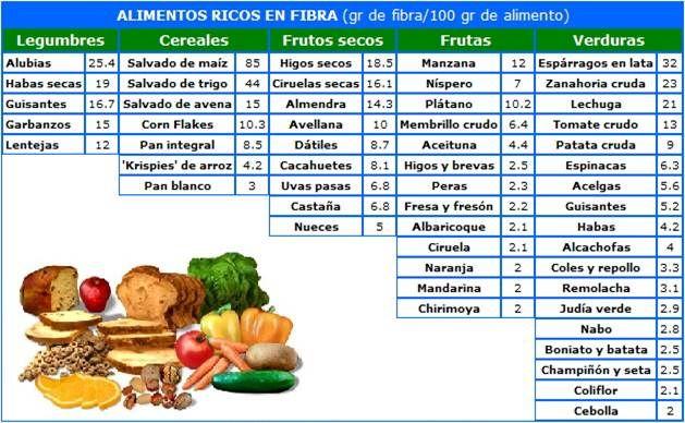Lista de alimentos con fibra en forma pinterest alimentos con fibra lista de alimentos y - Alimentos que tienen fibra ...