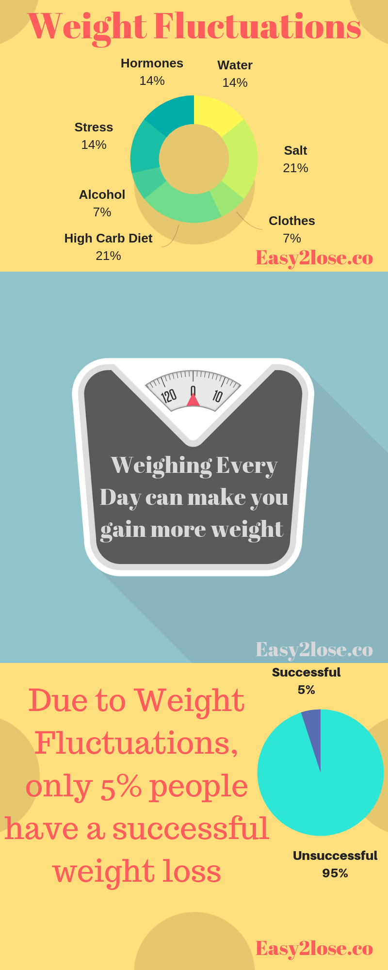 why weight loss goes up and down