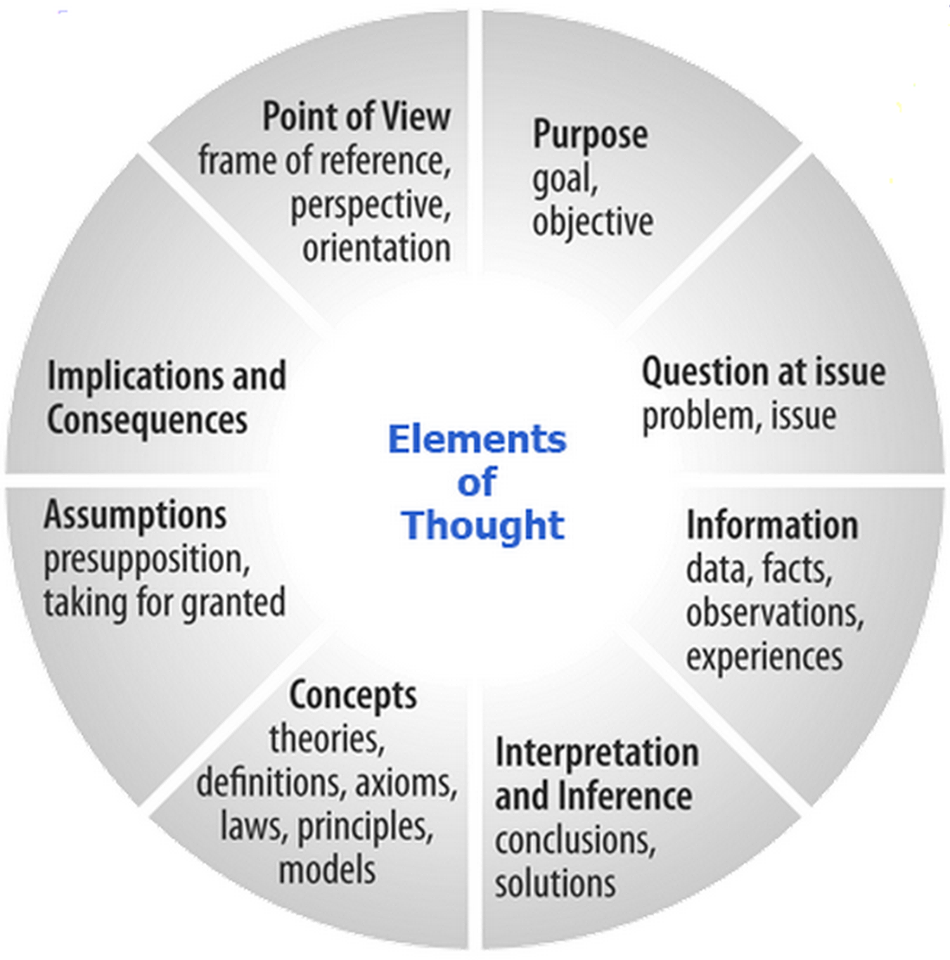 aspects of critical thinking