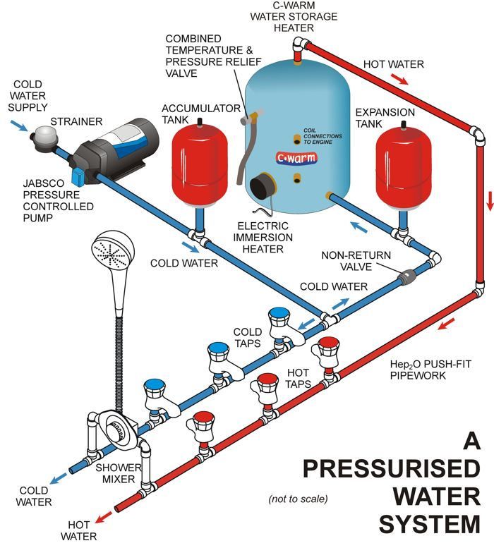 About Pressurised Fresh Water Pumps / Advice & Support / Xylem ...