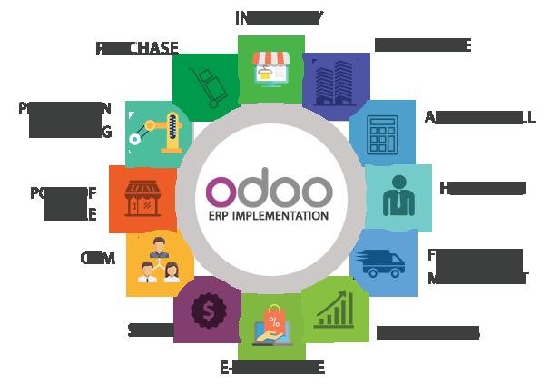 Odoo Implementation Partner Strategic Business Branding Partner Erp System Enterprise Application Marketing Strategy Social Media