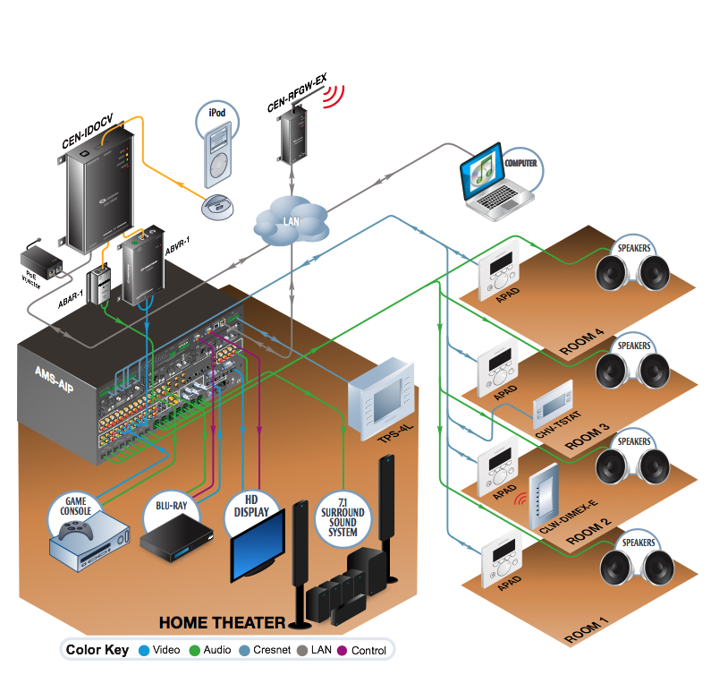 Home Theater Diagram 4: Wiring Home Audio Diagrams At Johnprice.co