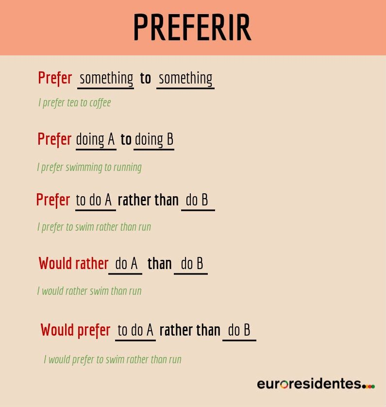 Preferir En Inglés Prefer Would Rather Would Prefer