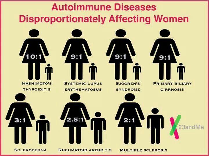 Pin by Angel Luvv on Lupus Health News | Autoimmune ...