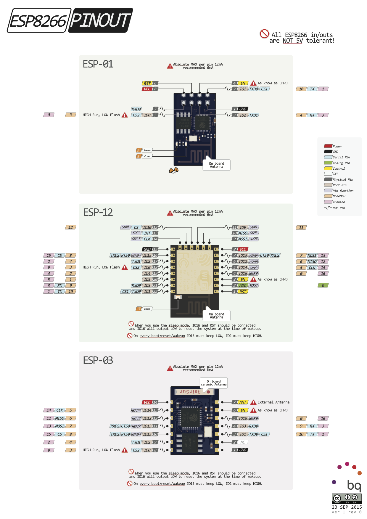 The ESP01, ESP12 and ESP03 are featured on the new pinout