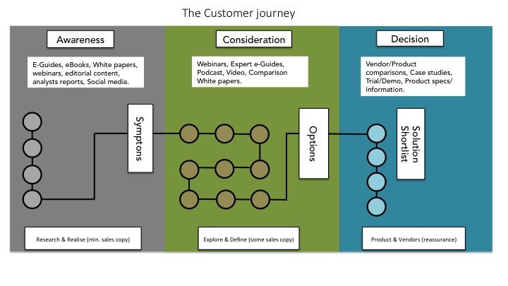 tourist persona - Google Search customer journey Pinterest - best of level 3 blueprint vendor alliance