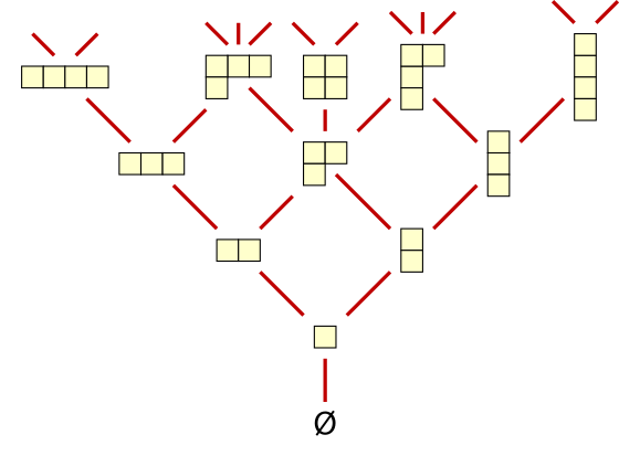 Young S Lattice A Partially Ordered Set And A Lattice That Is Formed By All Integer Partitions Hasse Diagram Lattice Diagram Integers