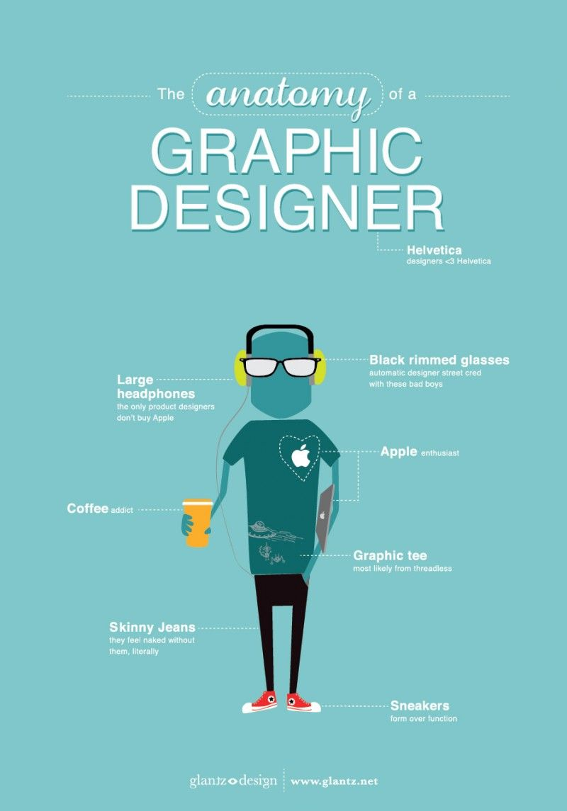 The Anatomy of a Graphic Designer via dailyinspiration | Graphic ...